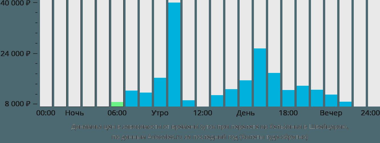 Динамика цен в зависимости от времени вылета из Хельсинки в Швейцарию