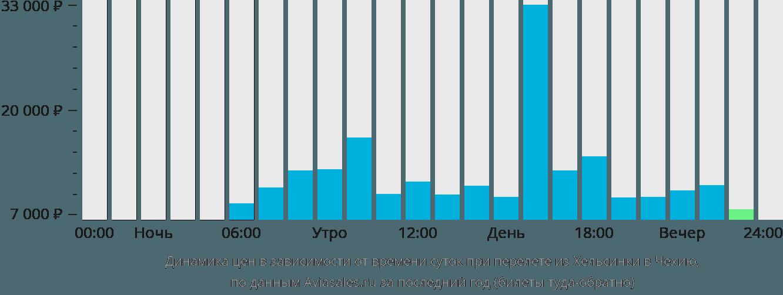 Динамика цен в зависимости от времени вылета из Хельсинки в Чехию