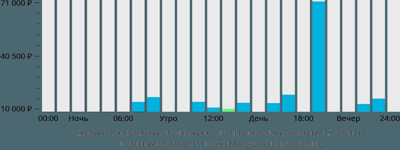 Динамика цен в зависимости от времени вылета из Хельсинки в Дубровник