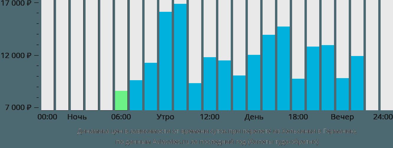 Динамика цен в зависимости от времени вылета из Хельсинки в Германию
