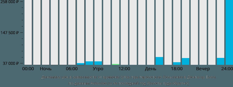 Динамика цен в зависимости от времени вылета из Хельсинки в Денпасар Бали
