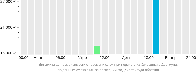 Динамика цен в зависимости от времени вылета из Хельсинки в Дортмунд
