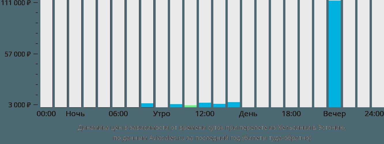 Динамика цен в зависимости от времени вылета из Хельсинки в Эстонию