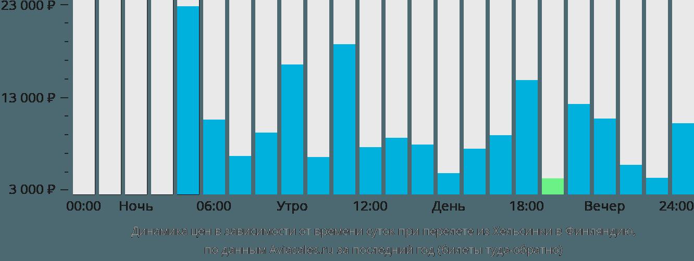 Динамика цен в зависимости от времени вылета из Хельсинки в Финляндию
