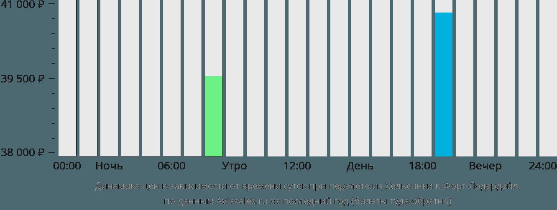 Динамика цен в зависимости от времени вылета из Хельсинки в Форт-Лодердейл