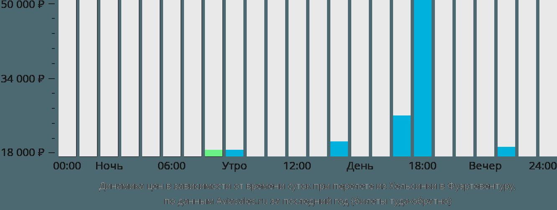 Динамика цен в зависимости от времени вылета из Хельсинки в Фуэртевентуру