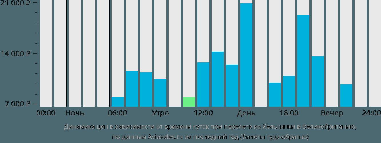 Динамика цен в зависимости от времени вылета из Хельсинки в Великобританию