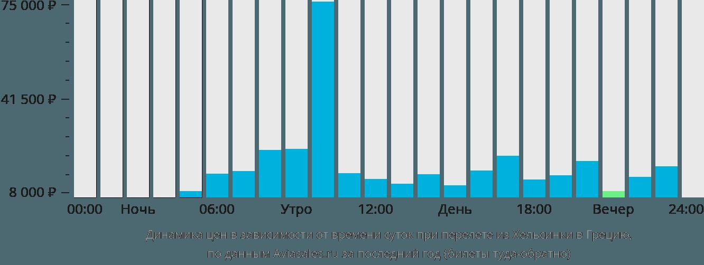 Динамика цен в зависимости от времени вылета из Хельсинки в Грецию