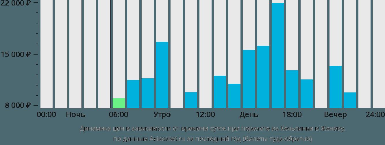 Динамика цен в зависимости от времени вылета из Хельсинки в Женеву