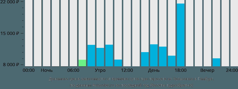 Динамика цен в зависимости от времени вылета из Хельсинки в Гамбург