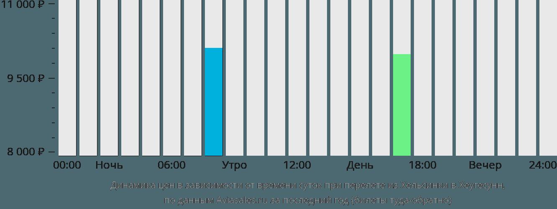 Динамика цен в зависимости от времени вылета из Хельсинки в Хеугесунн
