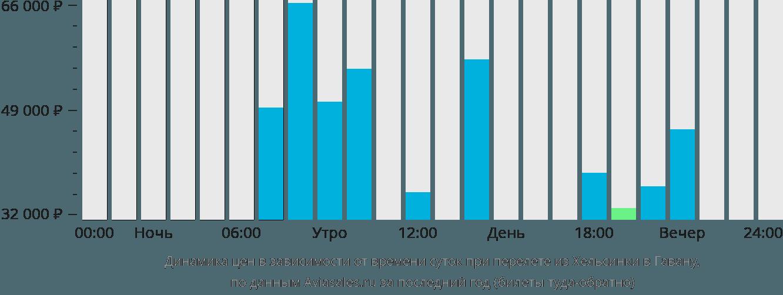 Динамика цен в зависимости от времени вылета из Хельсинки в Гавану