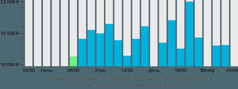 Динамика цен в зависимости от времени вылета из Хельсинки в Хорватию