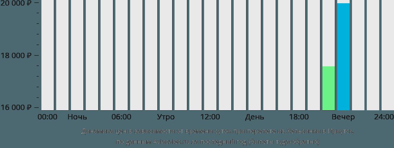 Динамика цен в зависимости от времени вылета из Хельсинки в Иркутск