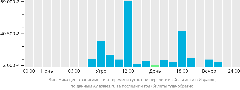Динамика цен в зависимости от времени вылета из Хельсинки в Израиль