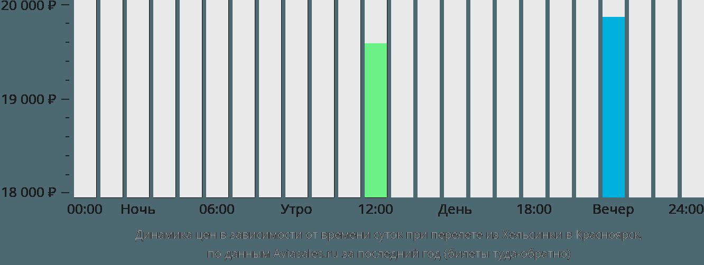 Динамика цен в зависимости от времени вылета из Хельсинки в Красноярск