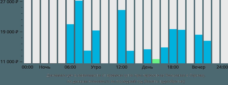 Динамика цен в зависимости от времени вылета из Хельсинки в Ларнаку