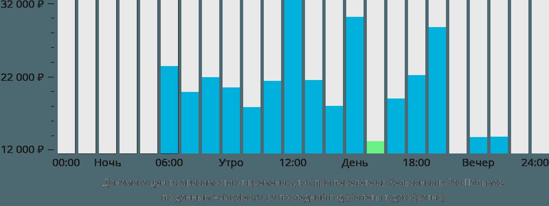 Динамика цен в зависимости от времени вылета из Хельсинки в Лас-Пальмас