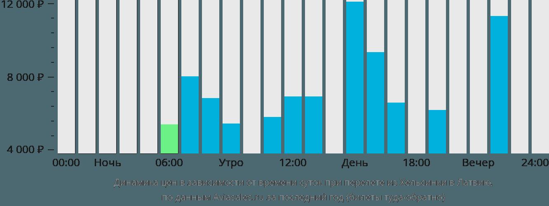 Динамика цен в зависимости от времени вылета из Хельсинки в Латвию