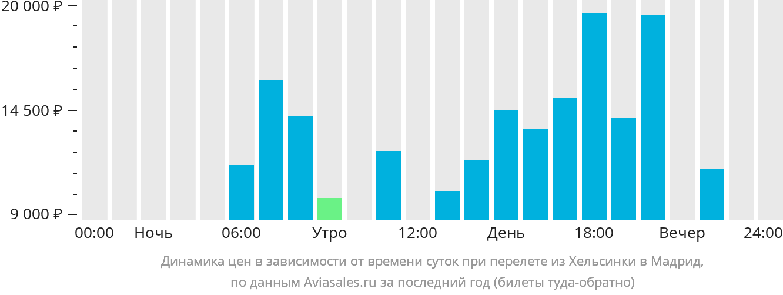 Динамика цен в зависимости от времени вылета из Хельсинки в Мадрид