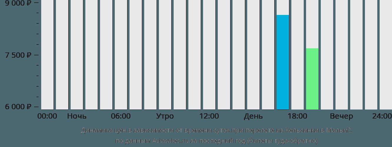 Динамика цен в зависимости от времени вылета из Хельсинки в Мальмё