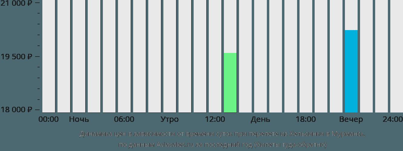 Динамика цен в зависимости от времени вылета из Хельсинки в Мурманск