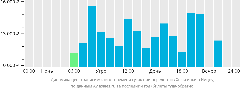 Динамика цен в зависимости от времени вылета из Хельсинки в Ниццу