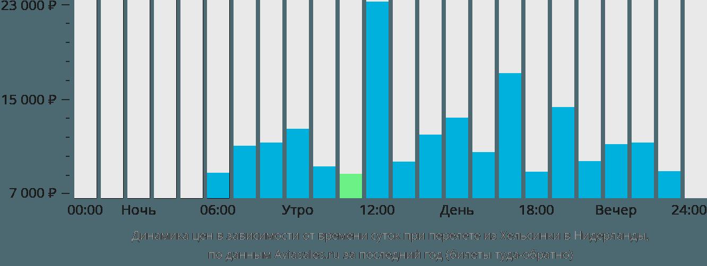 Динамика цен в зависимости от времени вылета из Хельсинки в Нидерланды