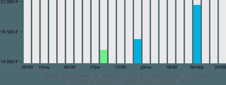 Динамика цен в зависимости от времени вылета из Хельсинки в Новокузнецк