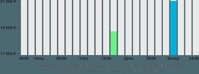 Динамика цен в зависимости от времени вылета из Хельсинки в Новосибирск