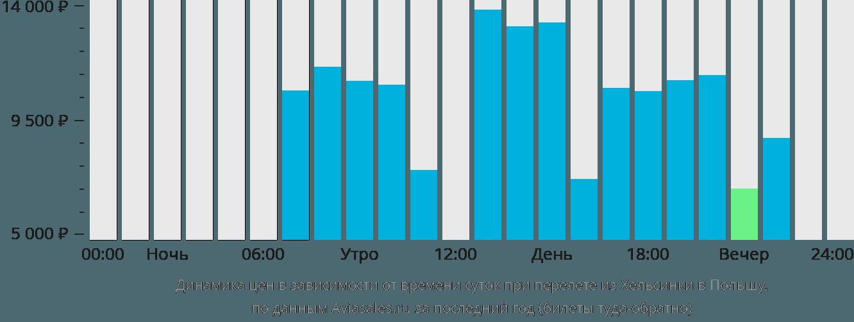 Динамика цен в зависимости от времени вылета из Хельсинки в Польшу