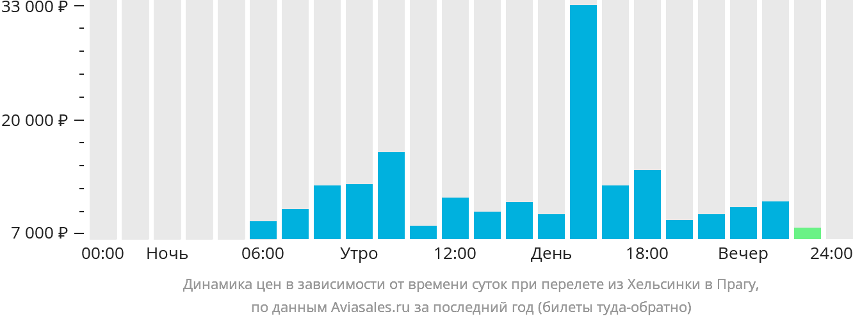 Динамика цен в зависимости от времени вылета из Хельсинки в Прагу
