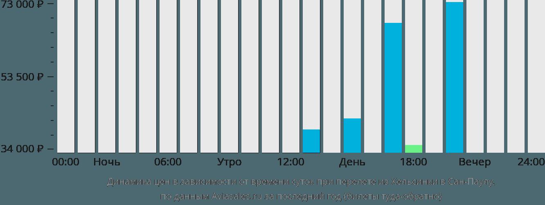 Динамика цен в зависимости от времени вылета из Хельсинки в Сан-Паулу