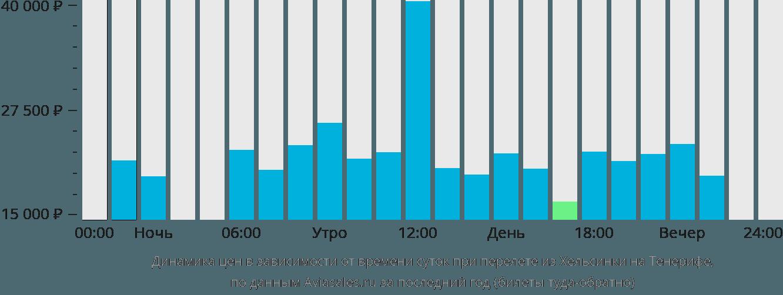 Динамика цен в зависимости от времени вылета из Хельсинки на Тенерифе