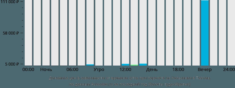 Динамика цен в зависимости от времени вылета из Хельсинки в Таллин