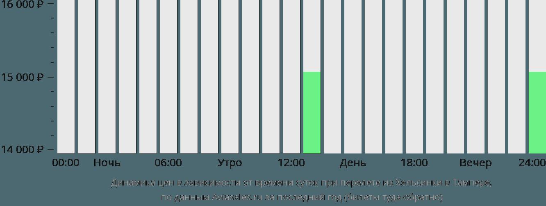 Динамика цен в зависимости от времени вылета из Хельсинки в Тампере