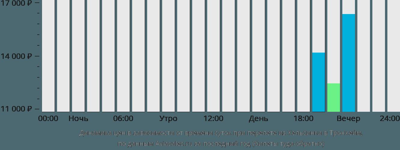 Динамика цен в зависимости от времени вылета из Хельсинки в Тронхейм