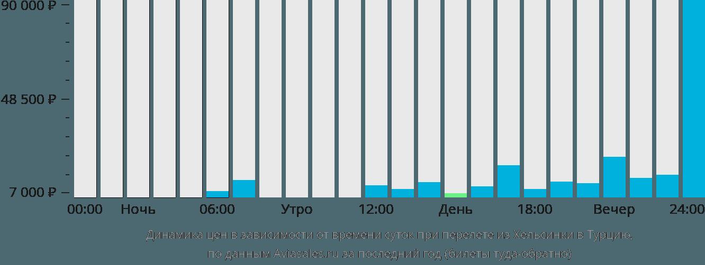 Динамика цен в зависимости от времени вылета из Хельсинки в Турцию