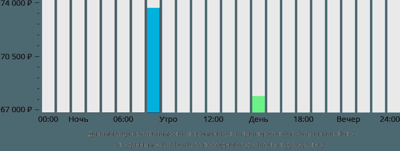 Динамика цен в зависимости от времени вылета из Хельсинки в Кито