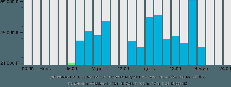 Динамика цен в зависимости от времени вылета из Хельсинки в США