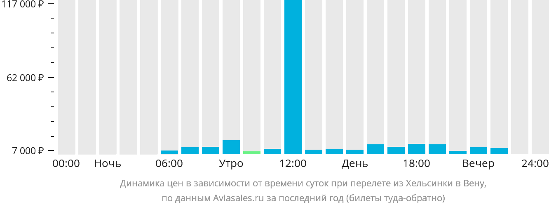 Динамика цен в зависимости от времени вылета из Хельсинки в Вену