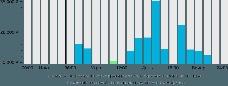 Динамика цен в зависимости от времени вылета из Хельсинки в Цюрих