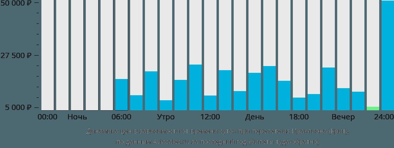 Динамика цен в зависимости от времени вылета из Ираклиона (Крит)
