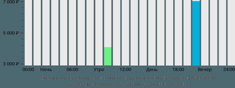Динамика цен в зависимости от времени вылета из Ираклиона (Крит) в Ларнаку