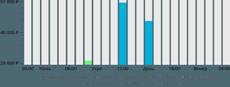 Динамика цен в зависимости от времени вылета из Ираклиона (Крит) в Любляну
