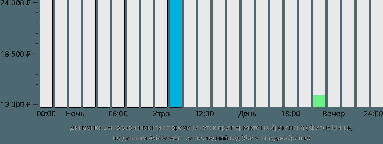 Динамика цен в зависимости от времени вылета из Ираклиона (Крит) в Минск