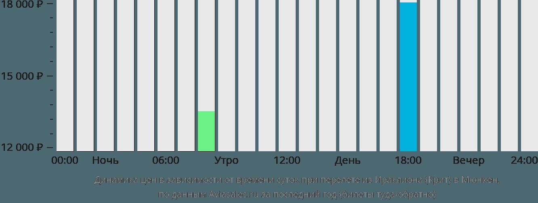 Динамика цен в зависимости от времени вылета из Ираклиона (Крит) в Мюнхен