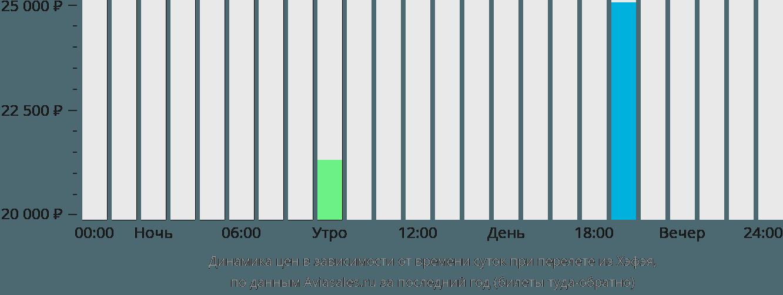 Динамика цен в зависимости от времени вылета из Хэфэя