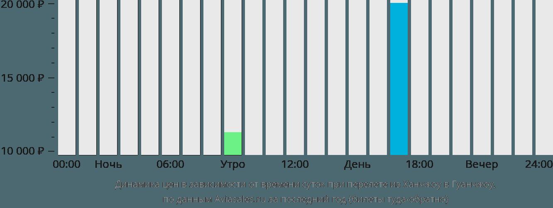 Динамика цен в зависимости от времени вылета из Ханчжоу в Гуанчжоу