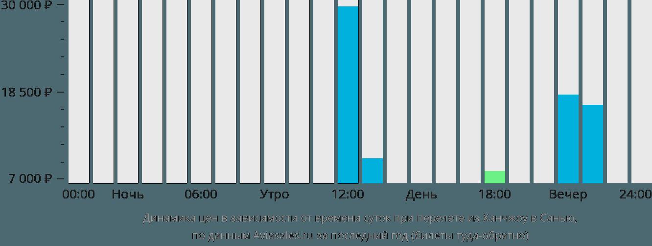 Динамика цен в зависимости от времени вылета из Ханчжоу в Санью